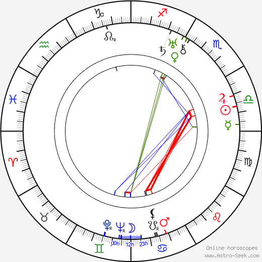 Mitchell Leisen astro natal birth chart, Mitchell Leisen horoscope, astrology