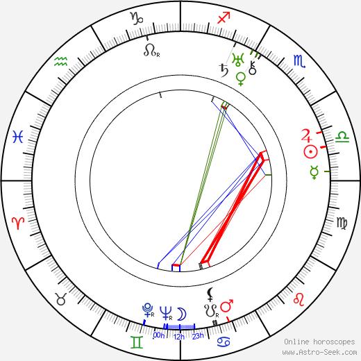 Mitchell Leisen birth chart, Mitchell Leisen astro natal horoscope, astrology