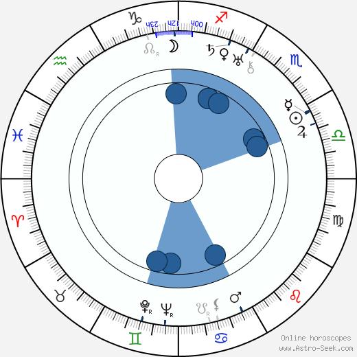 Tadeusz Faliszewski wikipedia, horoscope, astrology, instagram
