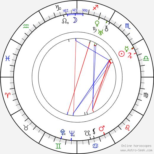 Tadeusz Faliszewski birth chart, Tadeusz Faliszewski astro natal horoscope, astrology