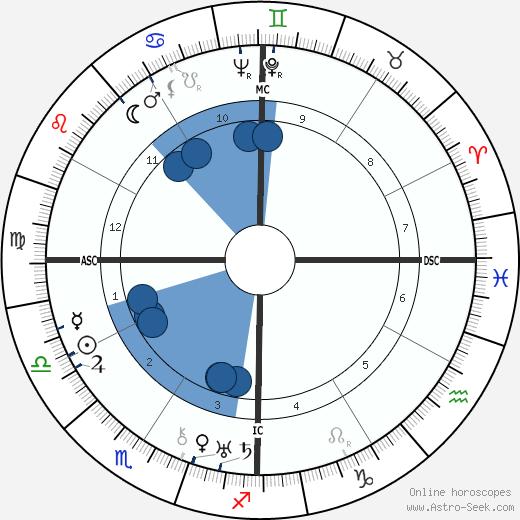 Tawfiq al-Hakim wikipedia, horoscope, astrology, instagram