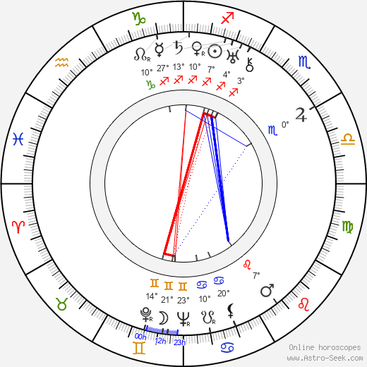 C. S. Lewis birth chart, biography, wikipedia 2018, 2019