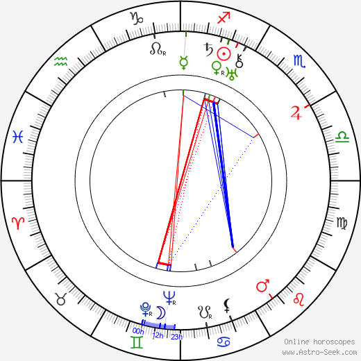 C. S. Lewis astro natal birth chart, C. S. Lewis horoscope, astrology