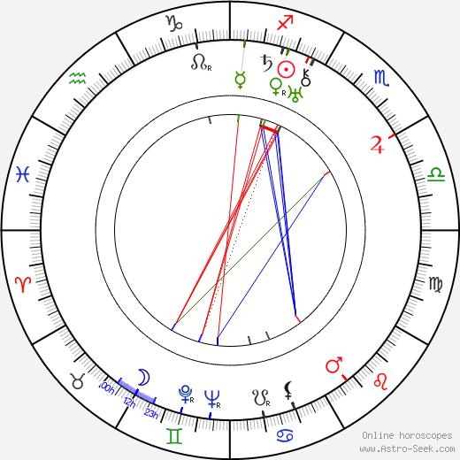 Edward J. Kay astro natal birth chart, Edward J. Kay horoscope, astrology