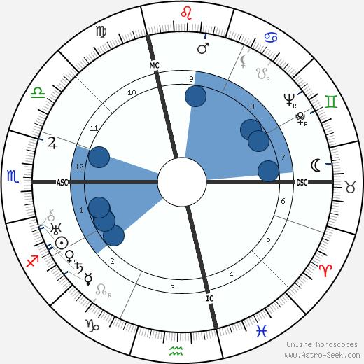 Giuseppe Lugo wikipedia, horoscope, astrology, instagram