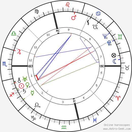 Giuseppe Lugo день рождения гороскоп, Giuseppe Lugo Натальная карта онлайн