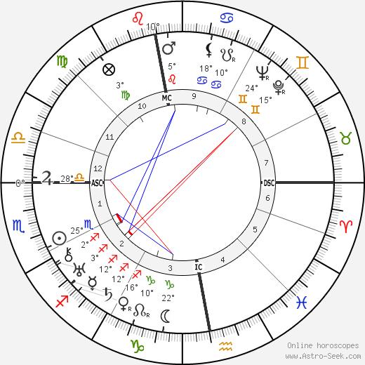 Joris Ivens birth chart, biography, wikipedia 2020, 2021