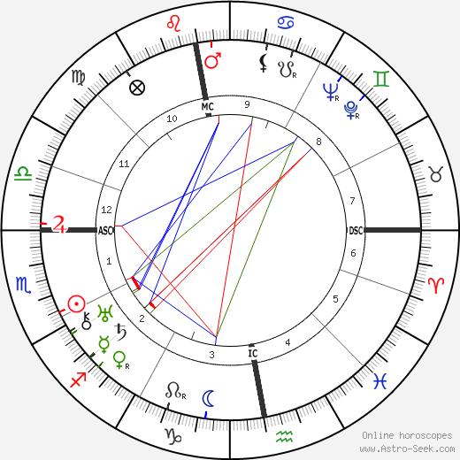 Joris Ivens birth chart, Joris Ivens astro natal horoscope, astrology