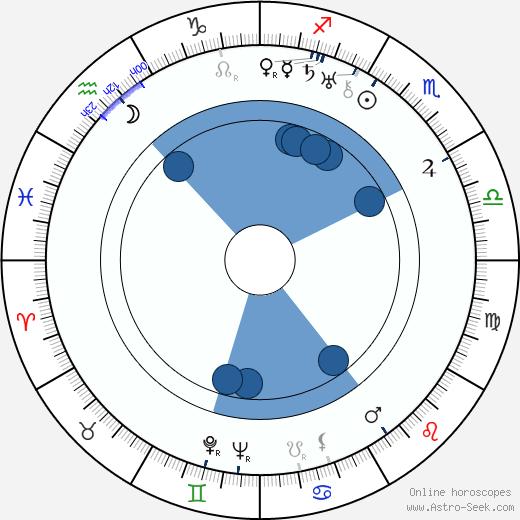 Josef Celerin wikipedia, horoscope, astrology, instagram