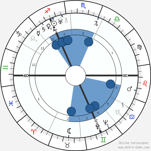 Karl Waldemar Ziegler wikipedia, horoscope, astrology, instagram