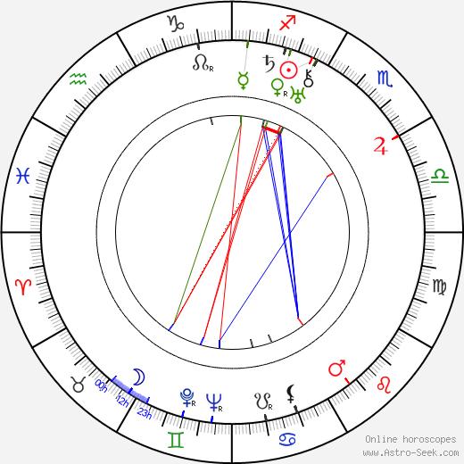 Paul Brunton birth chart, Paul Brunton astro natal horoscope, astrology