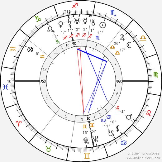 René Clair birth chart, biography, wikipedia 2020, 2021
