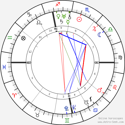 René Clair birth chart, René Clair astro natal horoscope, astrology