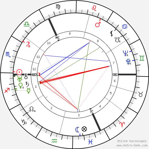 René Magritte birth chart, René Magritte astro natal horoscope, astrology