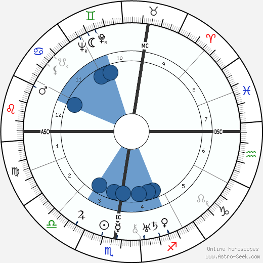 Rose valland astro birth chart horoscope date of birth rose valland horoscope astrology sign zodiac date of birth instagram ccuart Gallery