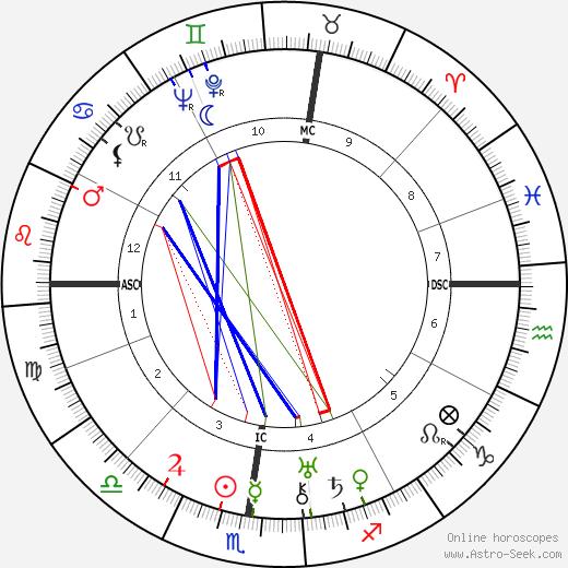Роза Валлан Rose Valland день рождения гороскоп, Rose Valland Натальная карта онлайн