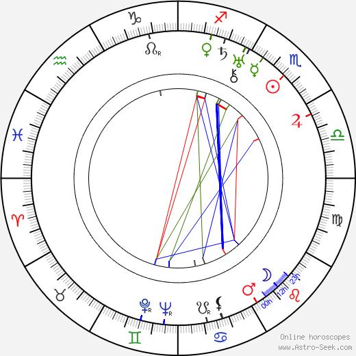 Sonja Špálová tema natale, oroscopo, Sonja Špálová oroscopi gratuiti, astrologia