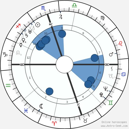 Wiley Post wikipedia, horoscope, astrology, instagram