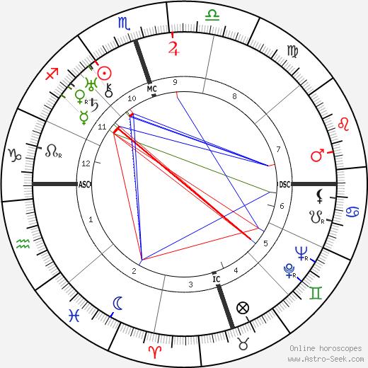 Уайли Пост Wiley Post день рождения гороскоп, Wiley Post Натальная карта онлайн