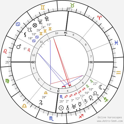 William H. Sheldon birth chart, biography, wikipedia 2020, 2021