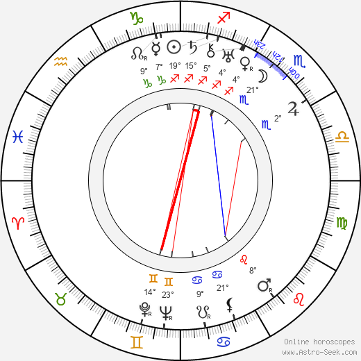 Aladár Paasonen birth chart, biography, wikipedia 2020, 2021