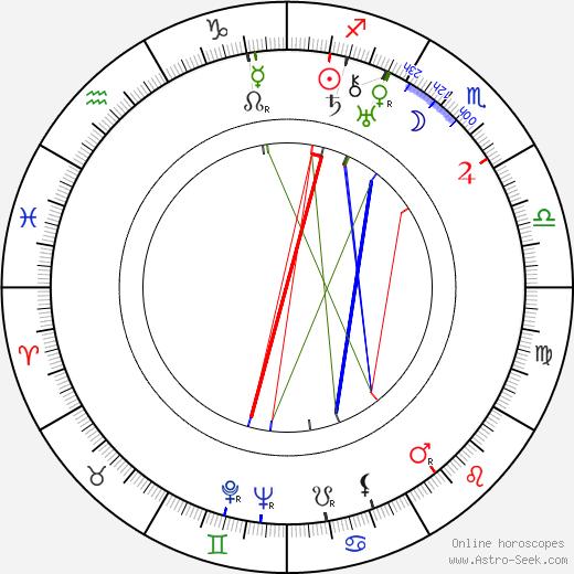 Aladár Paasonen birth chart, Aladár Paasonen astro natal horoscope, astrology