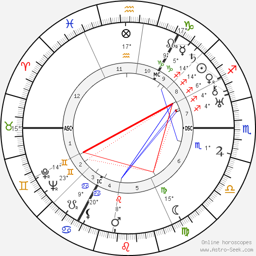 Alfred Eisenstaedt birth chart, biography, wikipedia 2018, 2019