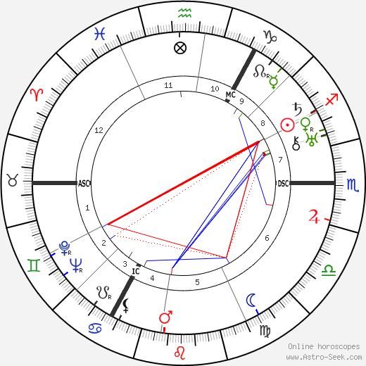 Alfred Eisenstaedt astro natal birth chart, Alfred Eisenstaedt horoscope, astrology