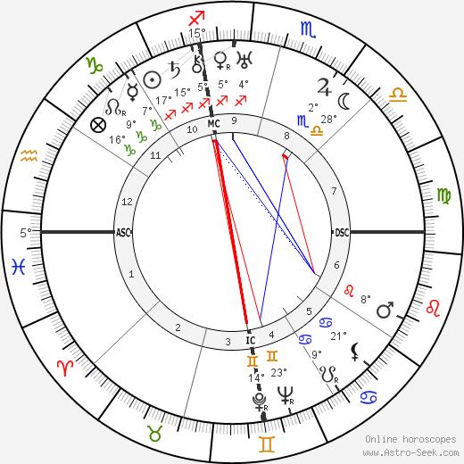 Collice Portnoff birth chart, biography, wikipedia 2020, 2021