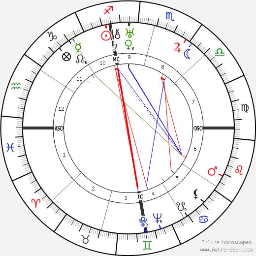 Collice Portnoff birth chart, Collice Portnoff astro natal horoscope, astrology
