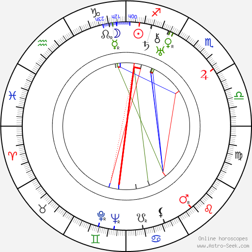 Efim Dzigan tema natale, oroscopo, Efim Dzigan oroscopi gratuiti, astrologia