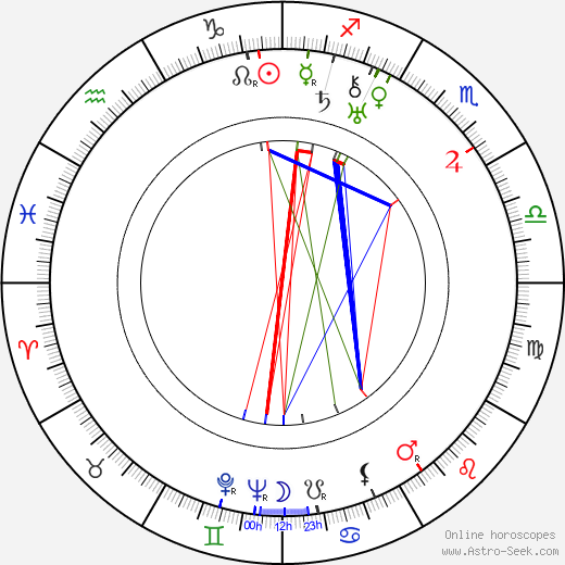 Ella Gombaszögi tema natale, oroscopo, Ella Gombaszögi oroscopi gratuiti, astrologia