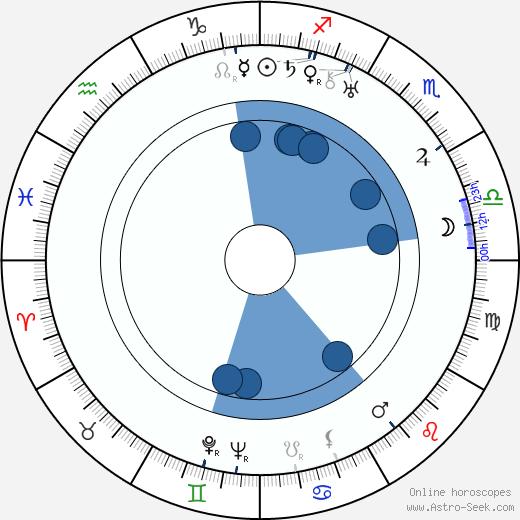 Eugene Deslaw wikipedia, horoscope, astrology, instagram
