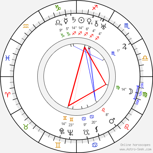 Gunnar Karl Myrdal birth chart, biography, wikipedia 2019, 2020