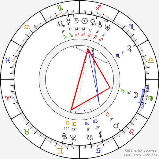 Gunnar Karl Myrdal birth chart, biography, wikipedia 2020, 2021