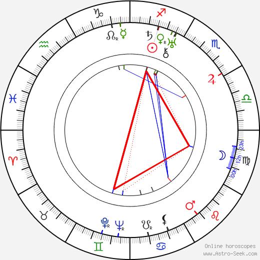 Gunnar Karl Myrdal birth chart, Gunnar Karl Myrdal astro natal horoscope, astrology