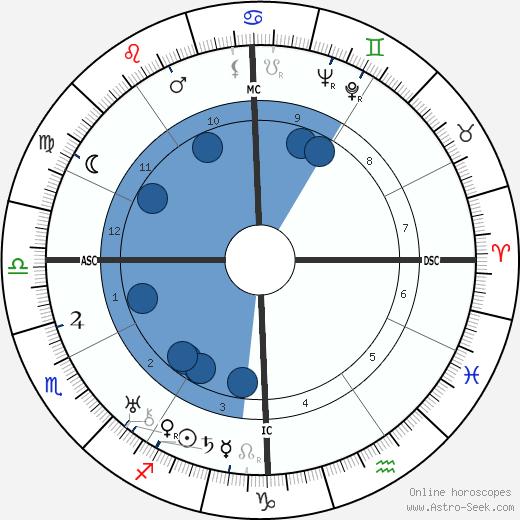 Herman Shumlin wikipedia, horoscope, astrology, instagram