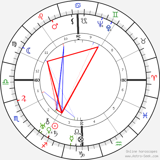 Herman Shumlin tema natale, oroscopo, Herman Shumlin oroscopi gratuiti, astrologia