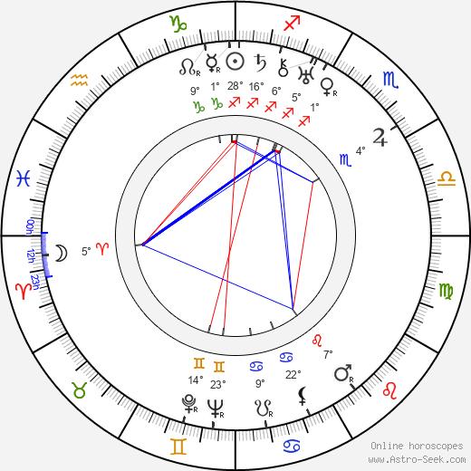 Irene Dunne birth chart, biography, wikipedia 2020, 2021