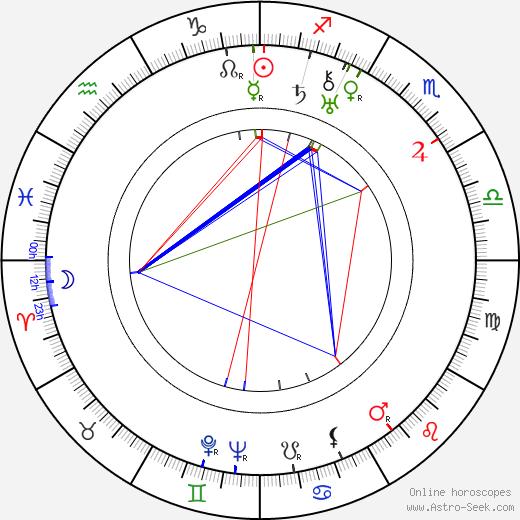 Irene Dunne birth chart, Irene Dunne astro natal horoscope, astrology