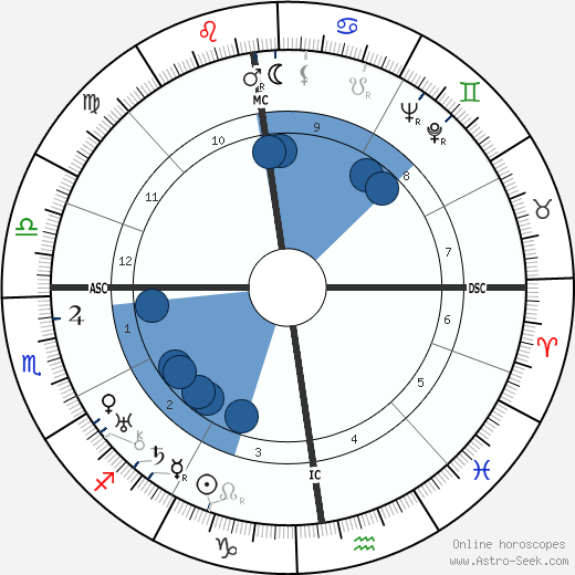 Jacques Rigaut wikipedia, horoscope, astrology, instagram