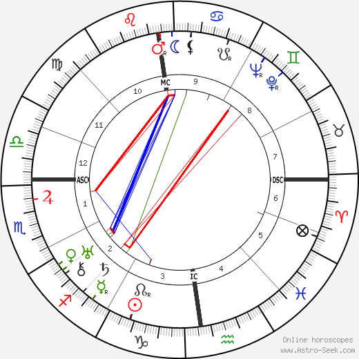 Jacques Rigaut birth chart, Jacques Rigaut astro natal horoscope, astrology