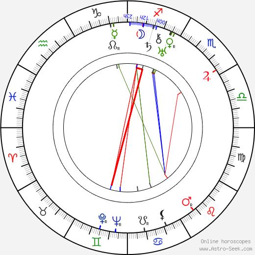 Jindra Hermanová tema natale, oroscopo, Jindra Hermanová oroscopi gratuiti, astrologia