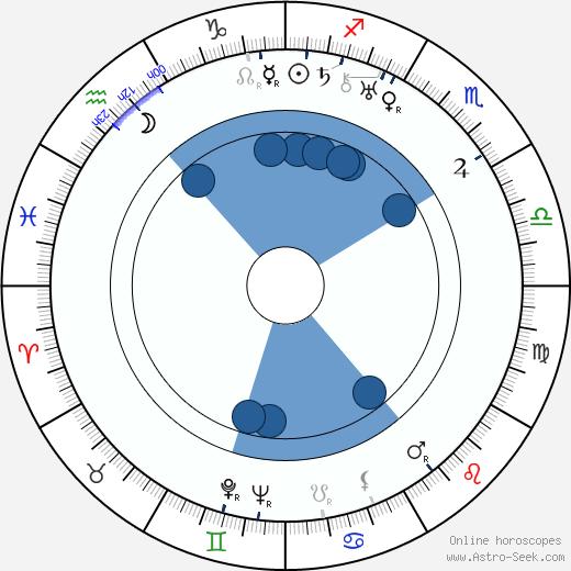 Lud Gluskin wikipedia, horoscope, astrology, instagram