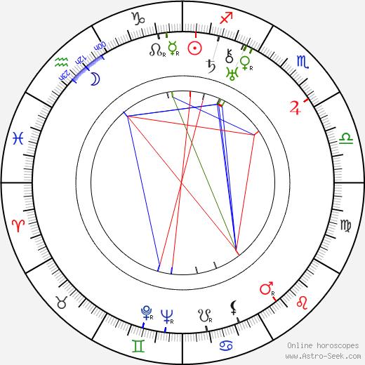 Lud Gluskin tema natale, oroscopo, Lud Gluskin oroscopi gratuiti, astrologia