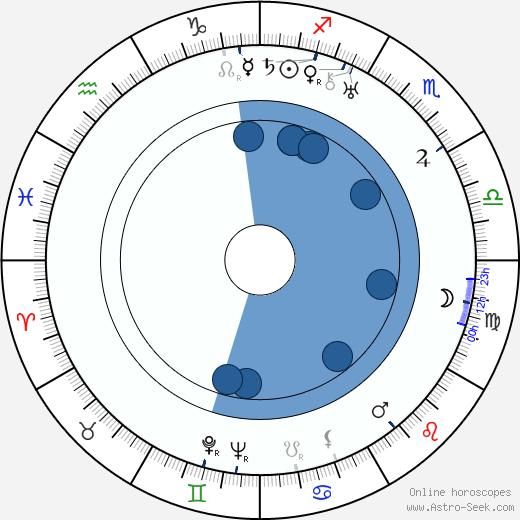 Mort Glickman wikipedia, horoscope, astrology, instagram