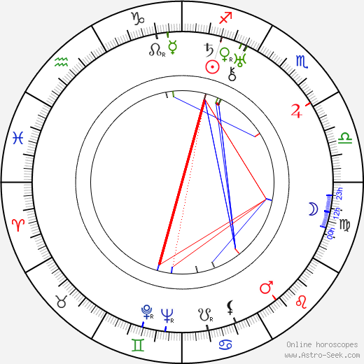 Mort Glickman birth chart, Mort Glickman astro natal horoscope, astrology
