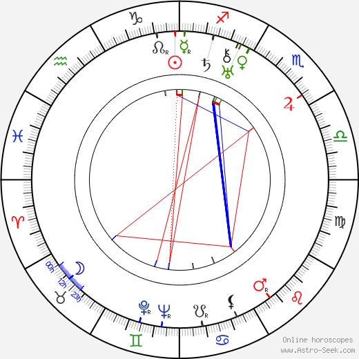 Rafael Rivelles tema natale, oroscopo, Rafael Rivelles oroscopi gratuiti, astrologia
