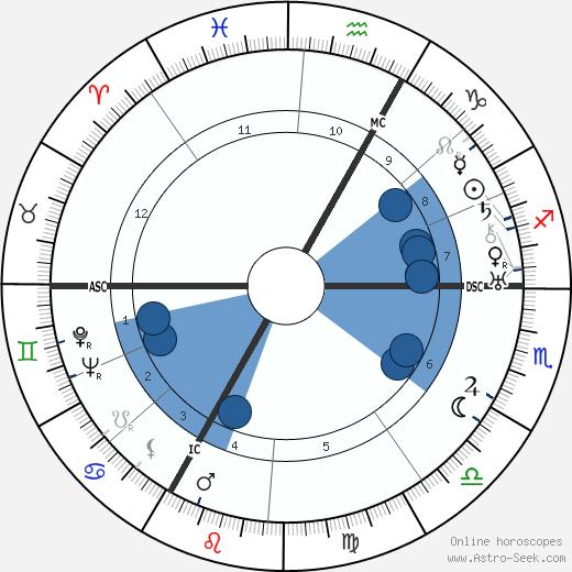 Raymond Cordy wikipedia, horoscope, astrology, instagram