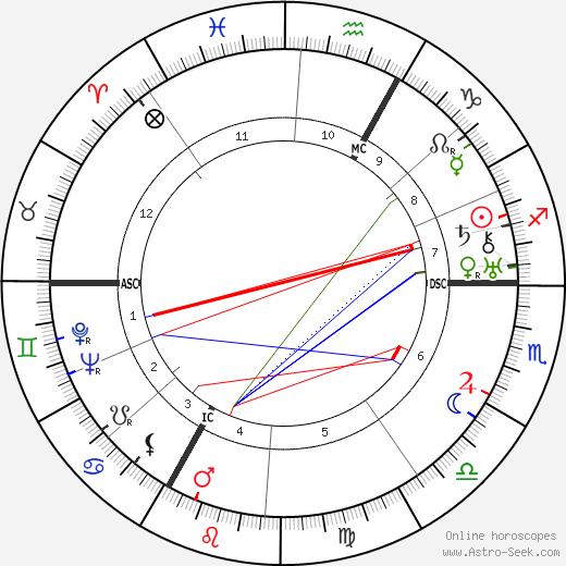 Raymond Cordy день рождения гороскоп, Raymond Cordy Натальная карта онлайн